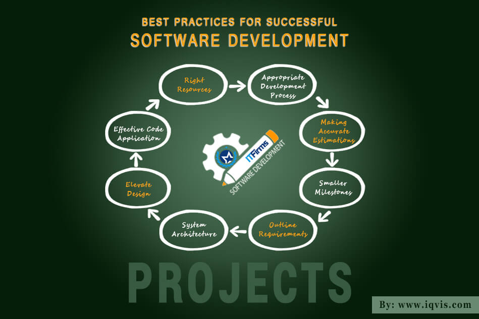 8 Best Practices for Successful Software Development Projects