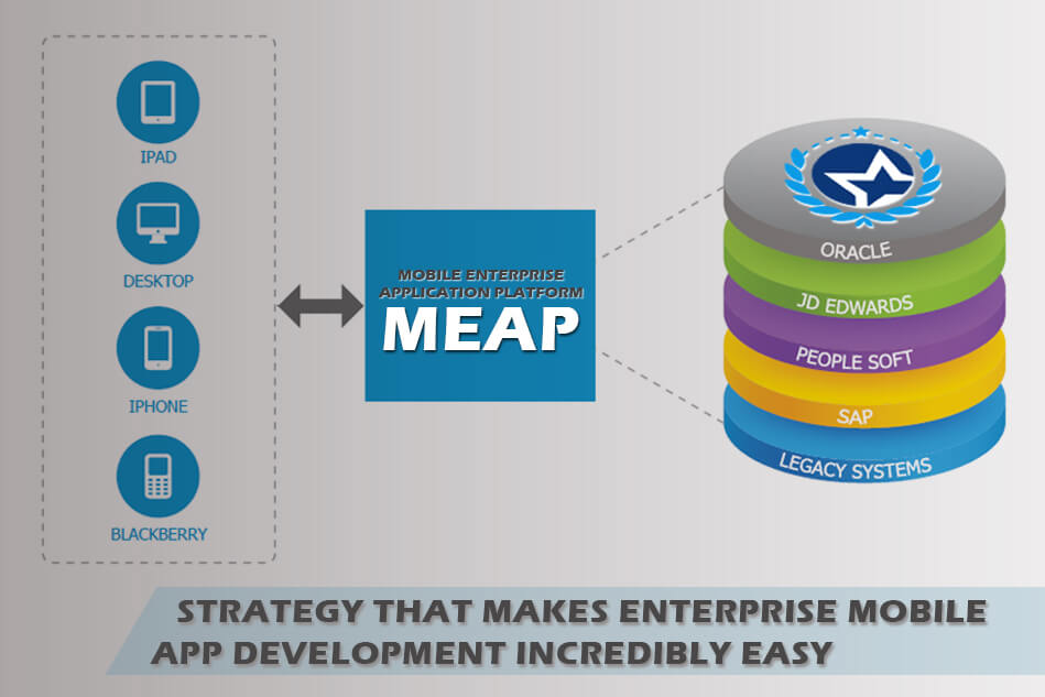 MEAP – Strategy That Makes Enterprise Mobile App Development Incredibly Easy