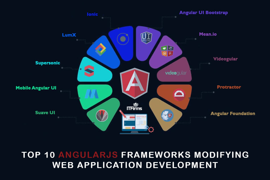 Top 10 AngularJS Frameworks Modifying Web Application Development