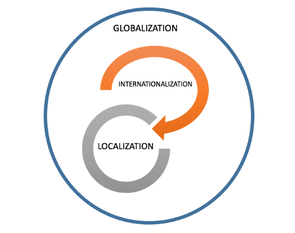 Internationalization vs. Localization
