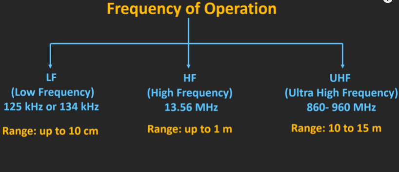 RFID Frequency of Operation