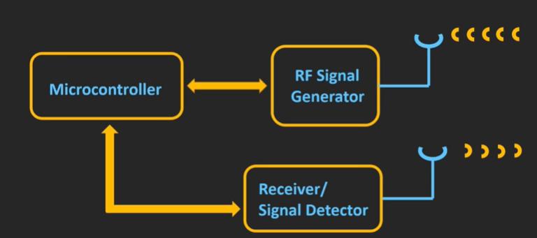 RFID Signal Generator
