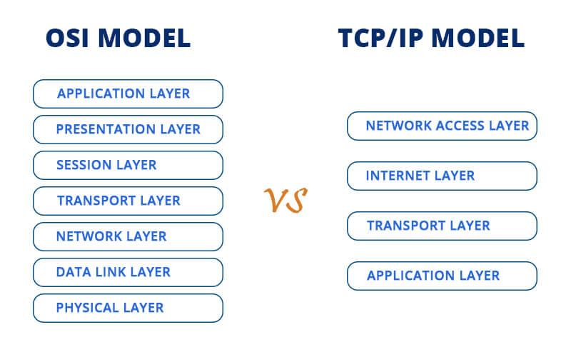OSI-Model-vs-TCPIP-Model